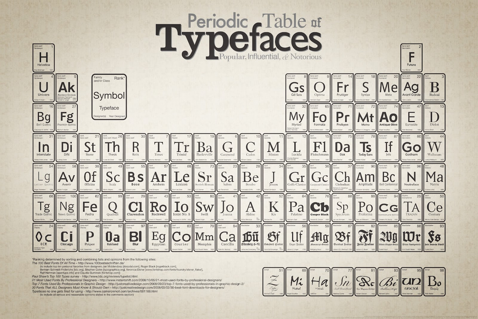 Periodic table doc w pen period table typefaces gamestrikefo Gallery