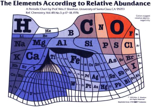 periodic table 11