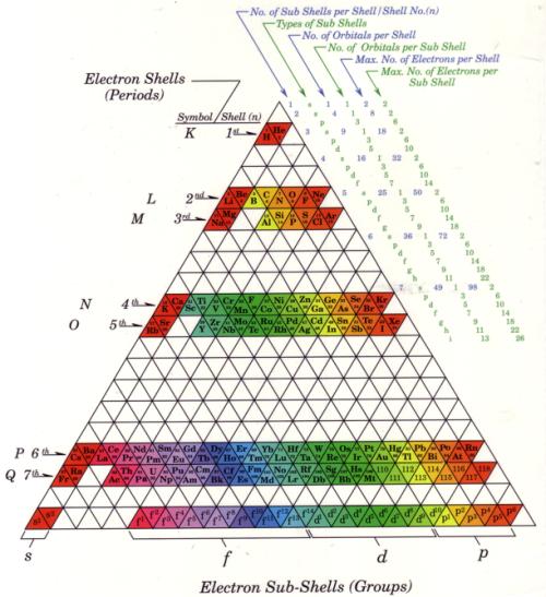 periodic table 4
