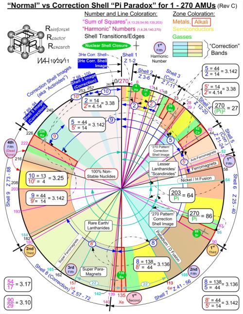 periodic table 7